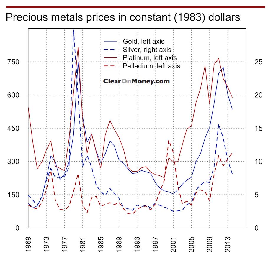 Precio metales preciosos форекс трейдинг чартс