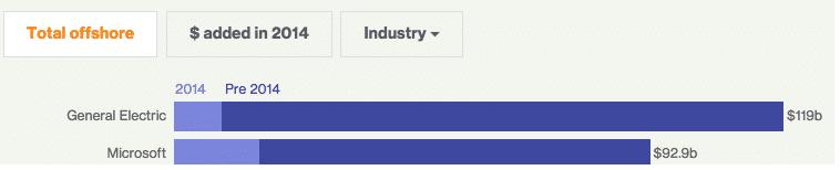 compañías-estadounidenses